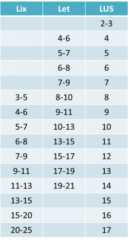Tabel over lix, let og lus